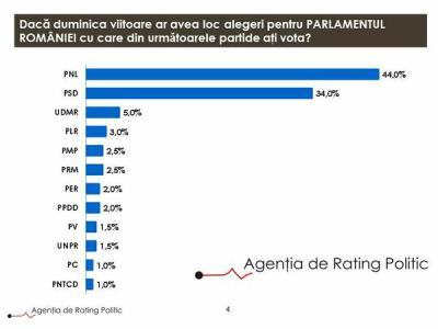 sondaj politica